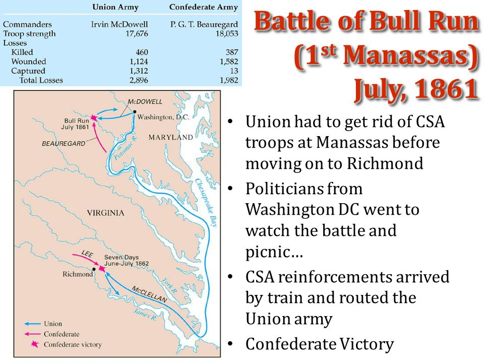 Battle of Bull Run (1 st Manassas) July, 1861 Union had to get rid of CSA troops at Manassas before moving on to Richmond Politicians from Washington DC went to watch the battle and picnic… CSA reinforcements arrived by train and routed the Union army Confederate Victory
