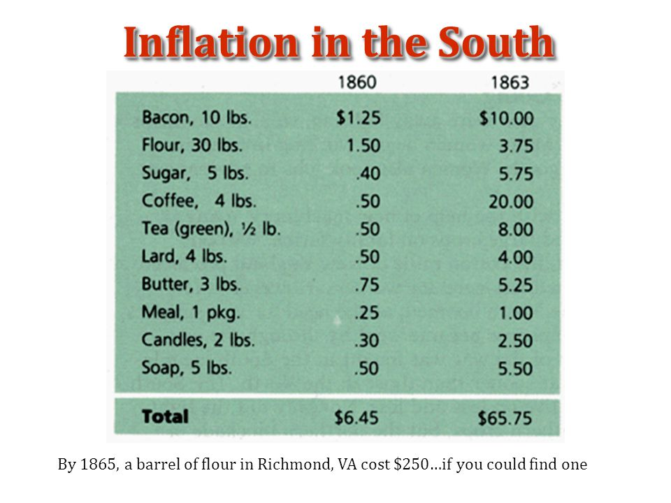 Inflation in the South By 1865, a barrel of flour in Richmond, VA cost $250…if you could find one
