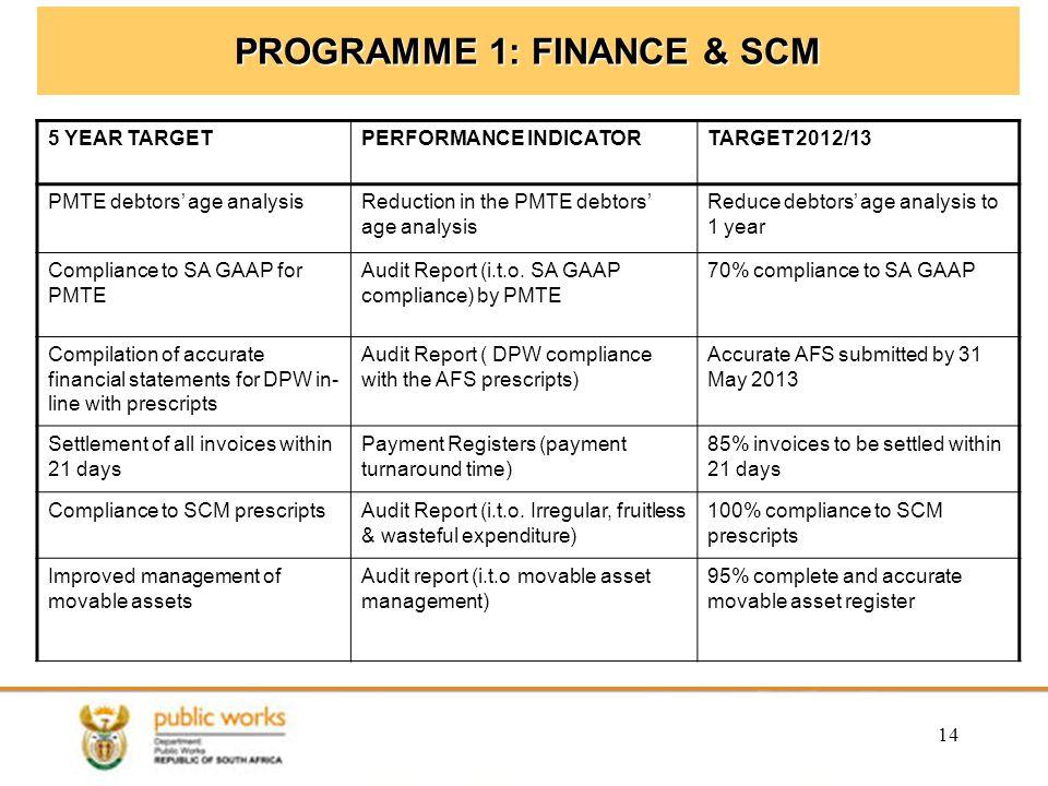 14 PROGRAMME 1: FINANCE & SCM 5 YEAR TARGETPERFORMANCE INDICATORTARGET 2012/13 PMTE debtors' age analysisReduction in the PMTE debtors' age analysis Reduce debtors' age analysis to 1 year Compliance to SA GAAP for PMTE Audit Report (i.t.o.