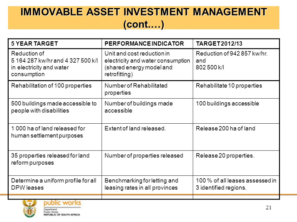 21 IMMOVABLE ASSET INVESTMENT MANAGEMENT (cont.…) 5 YEAR TARGETPERFORMANCE INDICATORTARGET 2012/13 Reduction of 5 164 287 kw/hr and 4 327 500 k/l in electricity and water consumption Unit and cost reduction in electricity and water consumption (shared energy model and retrofitting) Reduction of 942 857 kw/hr.