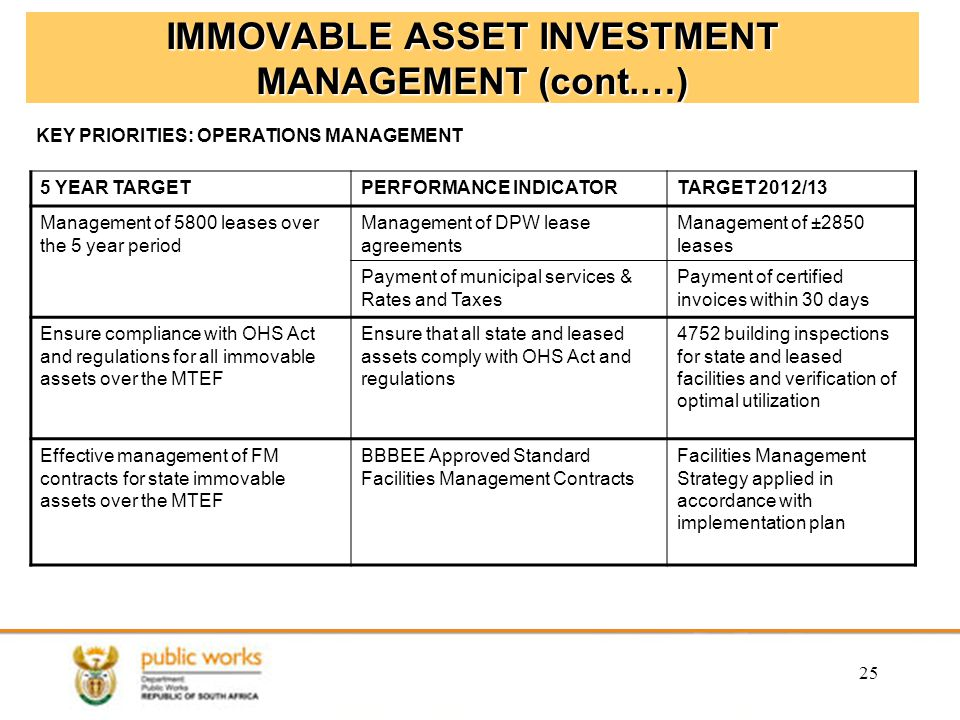 IMMOVABLE ASSET INVESTMENT MANAGEMENT (cont.…) 5 YEAR TARGETPERFORMANCE INDICATORTARGET 2012/13 Management of 5800 leases over the 5 year period Management of DPW lease agreements Management of ±2850 leases Payment of municipal services & Rates and Taxes Payment of certified invoices within 30 days Ensure compliance with OHS Act and regulations for all immovable assets over the MTEF Ensure that all state and leased assets comply with OHS Act and regulations 4752 building inspections for state and leased facilities and verification of optimal utilization Effective management of FM contracts for state immovable assets over the MTEF BBBEE Approved Standard Facilities Management Contracts Facilities Management Strategy applied in accordance with implementation plan 25 KEY PRIORITIES: OPERATIONS MANAGEMENT