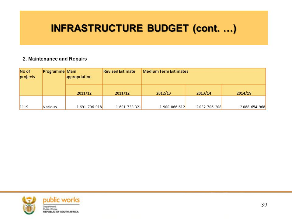 INFRASTRUCTURE BUDGET (cont.…) 39 2.