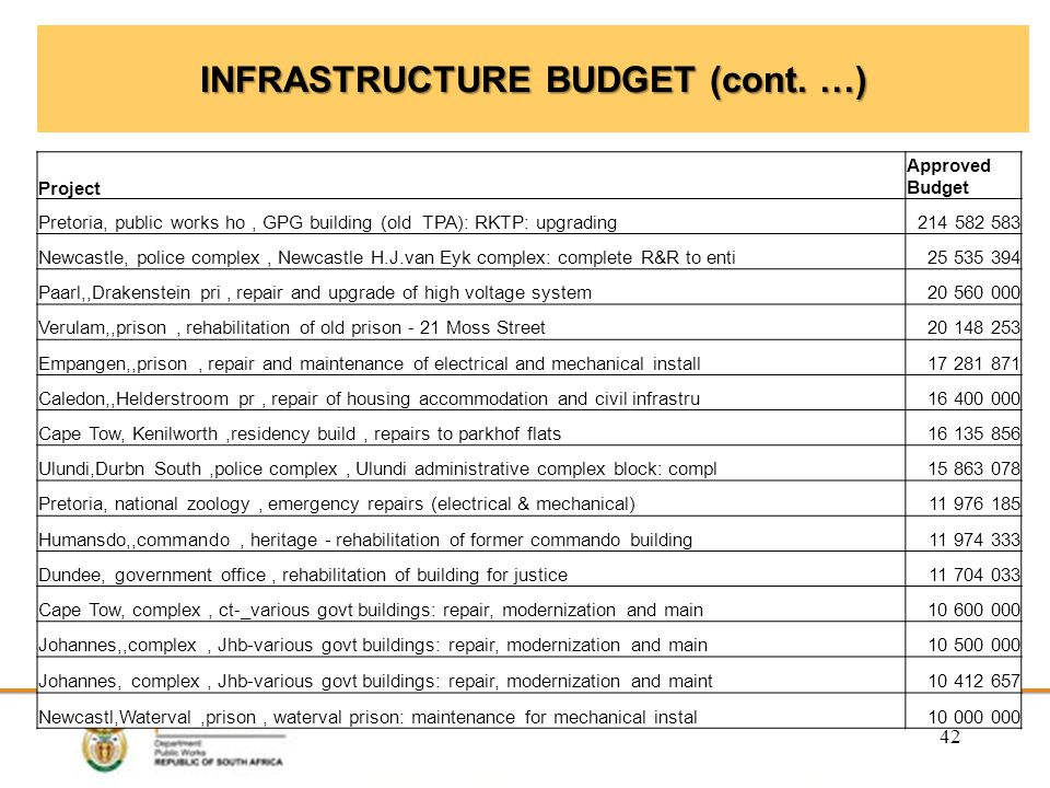 INFRASTRUCTURE BUDGET (cont.
