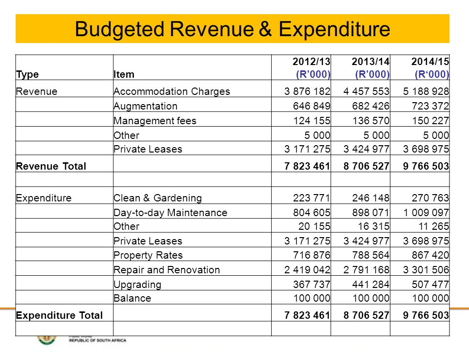 Budgeted Revenue & Expenditure TypeItem 2012/13 (R'000) 2013/14 (R'000) 2014/15 (R'000) RevenueAccommodation Charges3 876 1824 457 5535 188 928 Augmentation 646 849 682 426 723 372 Management fees 124 155 136 570 150 227 Other 5 000 Private Leases3 171 2753 424 9773 698 975 Revenue Total 7 823 4618 706 5279 766 503 ExpenditureClean & Gardening 223 771 246 148 270 763 Day-to-day Maintenance 804 605 898 0711 009 097 Other 20 155 16 315 11 265 Private Leases3 171 2753 424 9773 698 975 Property Rates 716 876 788 564 867 420 Repair and Renovation2 419 0422 791 1683 301 506 Upgrading 367 737 441 284 507 477 Balance 100 000 Expenditure Total 7 823 4618 706 5279 766 503