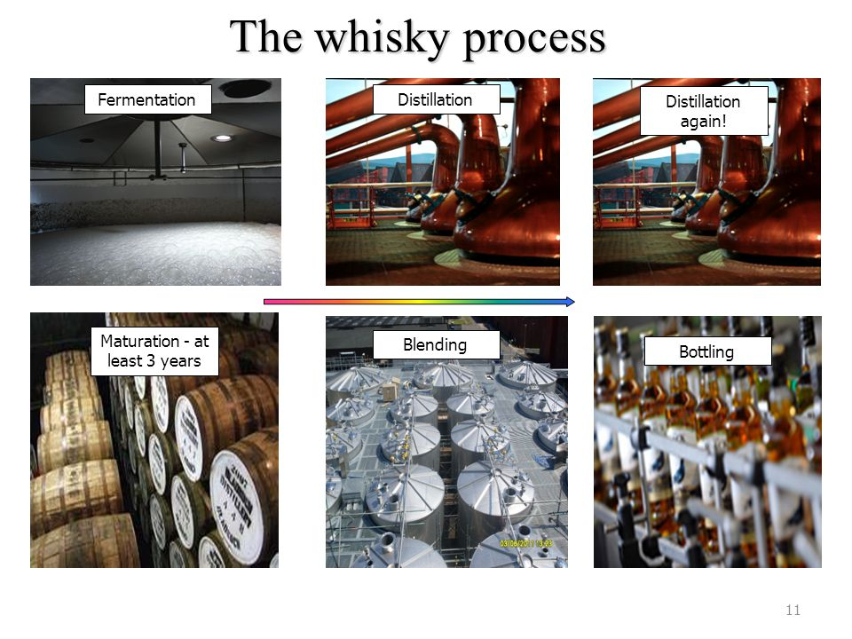 The whisky process 11 Fermentation GristMalting process Distillation Distillation again! Blending Maturation - at least 3 years Bottling