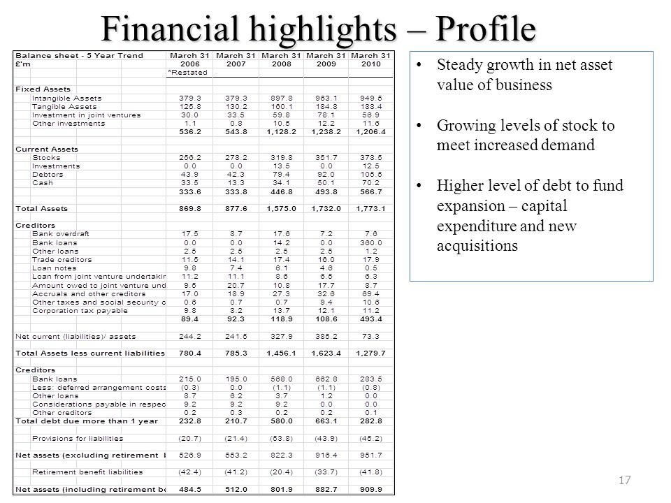 Financial highlights – Profile 17 Steady growth in net asset value of business Growing levels of stock to meet increased demand Higher level of debt t