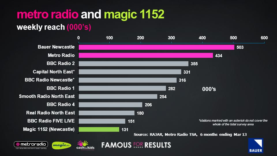 metro radio and magic 1152 weekly reach (000's) 000's *stations marked with an asterisk do not cover the whole of the total survey area Source: RAJAR, Metro Radio TSA, 6 months ending Mar 13