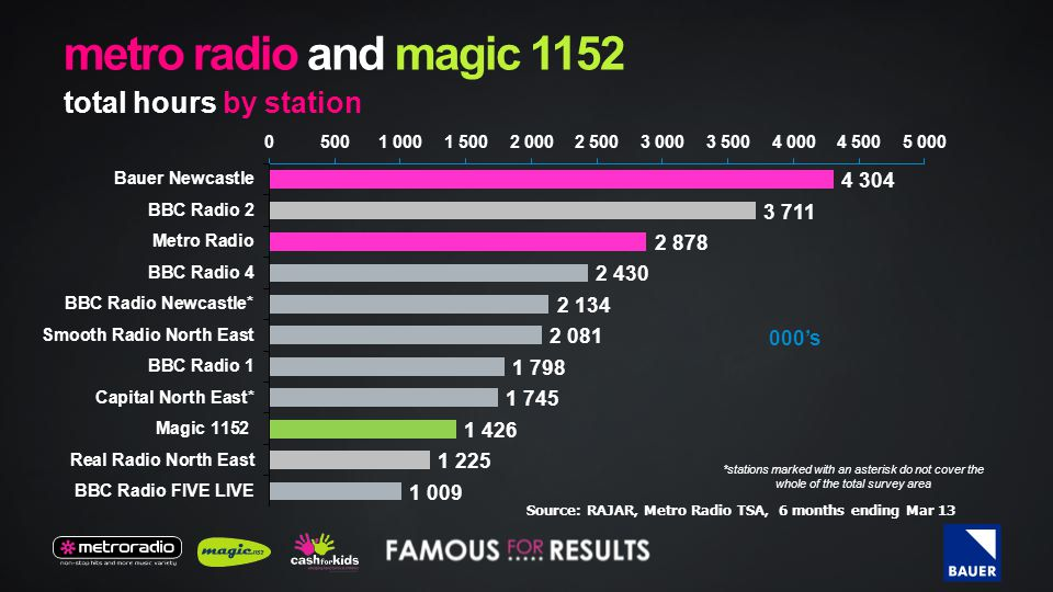 metro radio and magic 1152 weekly reach (000's) 000's *stations marked with an asterisk do not cover the whole of the total survey area Source: RAJAR,