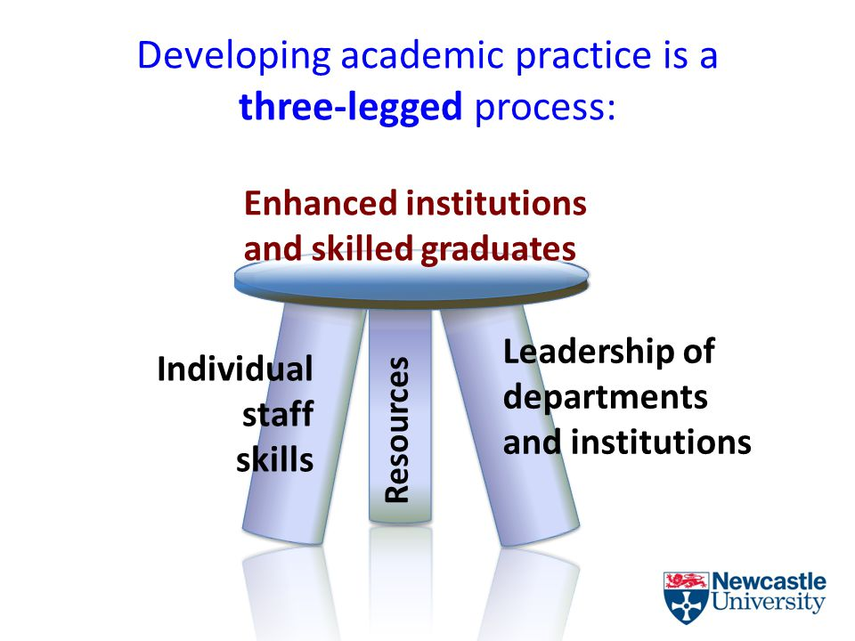 Developing academic practice is a three-legged process: Resources Individual staff skills Leadership of departments and institutions Enhanced institutions and skilled graduates
