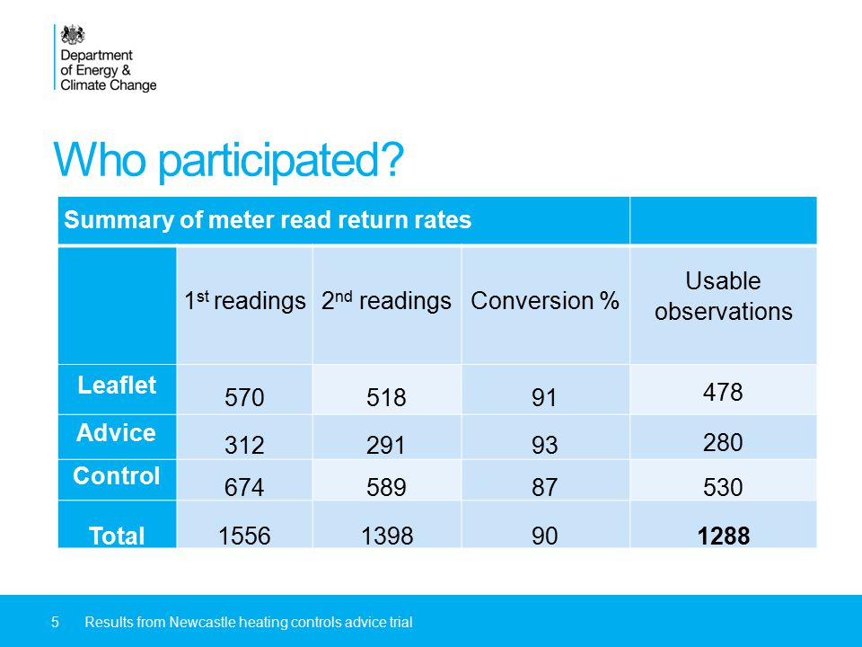 Who participated? Summary of meter read return rates 1 st readings2 nd readingsConversion % Usable observations Leaflet 57051891 478 Advice 31229193 2