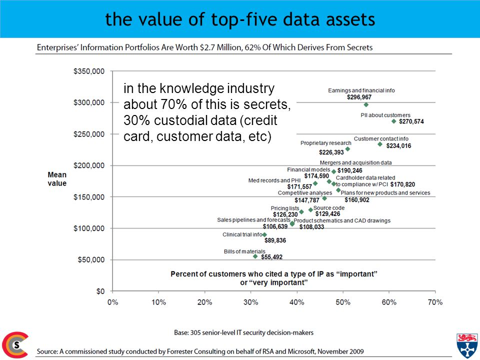 the value of top-five data assets 16 © Aad van Moorsel, Newcastle University, 2010 in the knowledge industry about 70% of this is secrets, 30% custodial data (credit card, customer data, etc)