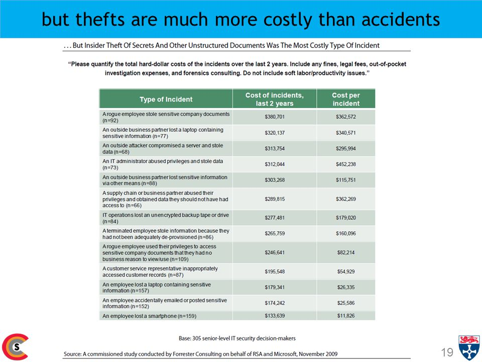 but thefts are much more costly than accidents 19 © Aad van Moorsel, Newcastle University, 2010