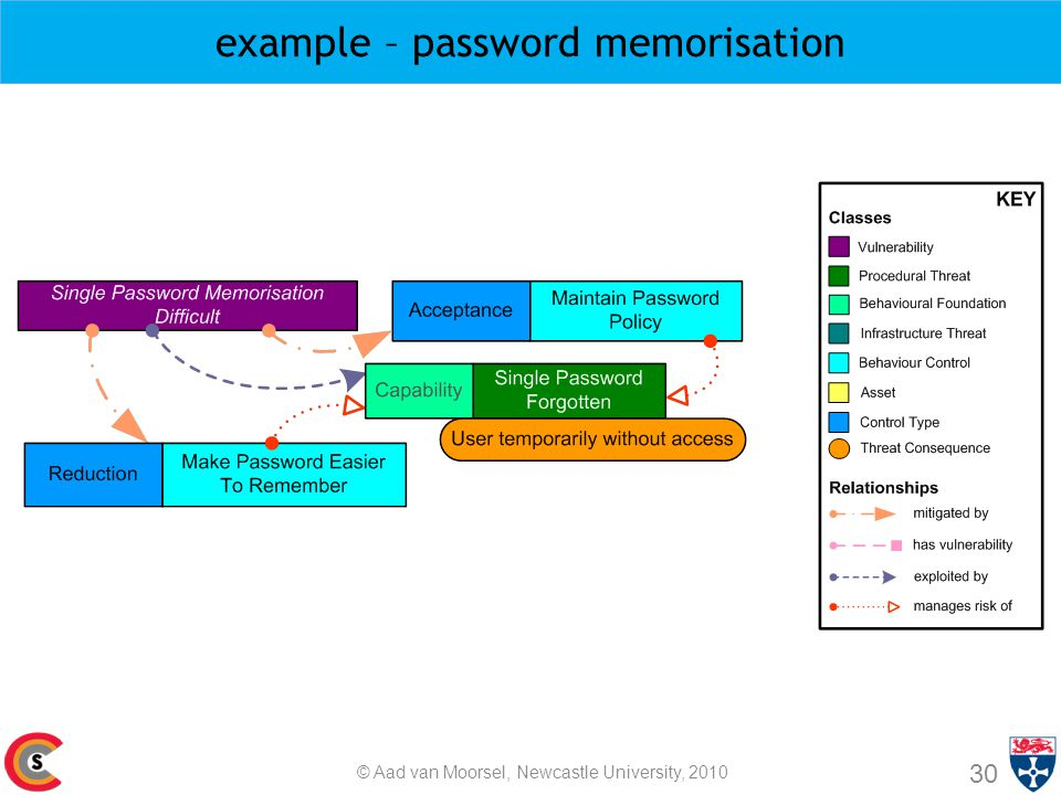 example – password memorisation 30 © Aad van Moorsel, Newcastle University, 2010