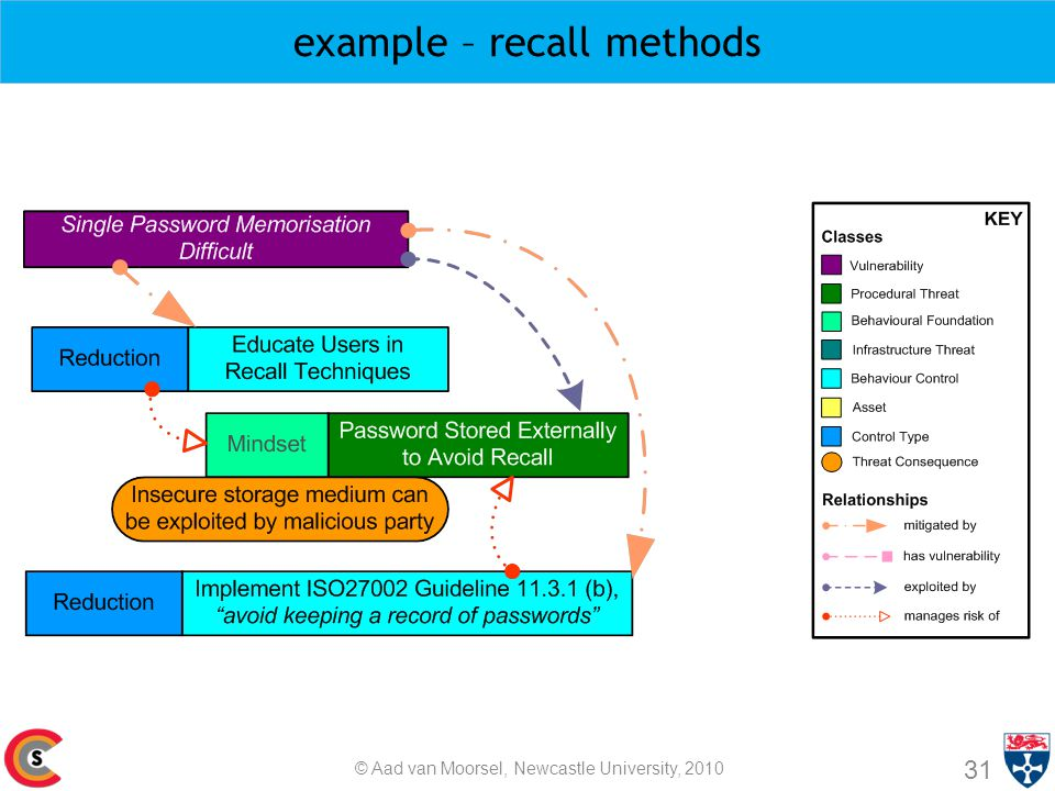 example – recall methods 31 © Aad van Moorsel, Newcastle University, 2010