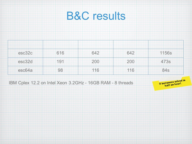 B&C results esc32c616642 1156s esc32d191200 473s esc64a98116 84s IBM Cplex 12.2 on Intel Xeon 3.2GHz - 16GB RAM - 8 threads