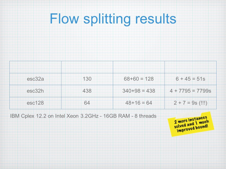 Flow splitting results esc32a13068+60 = 1286 + 45 = 51s esc32h438340+98 = 4384 + 7795 = 7799s esc1286448+16 = 642 + 7 = 9s (!!!) IBM Cplex 12.2 on Intel Xeon 3.2GHz - 16GB RAM - 8 threads