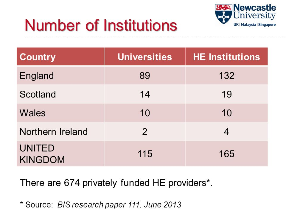 Number of Institutions CountryUniversitiesHE Institutions England89132 Scotland1419 Wales10 Northern Ireland24 UNITED KINGDOM 115165 There are 674 privately funded HE providers*.