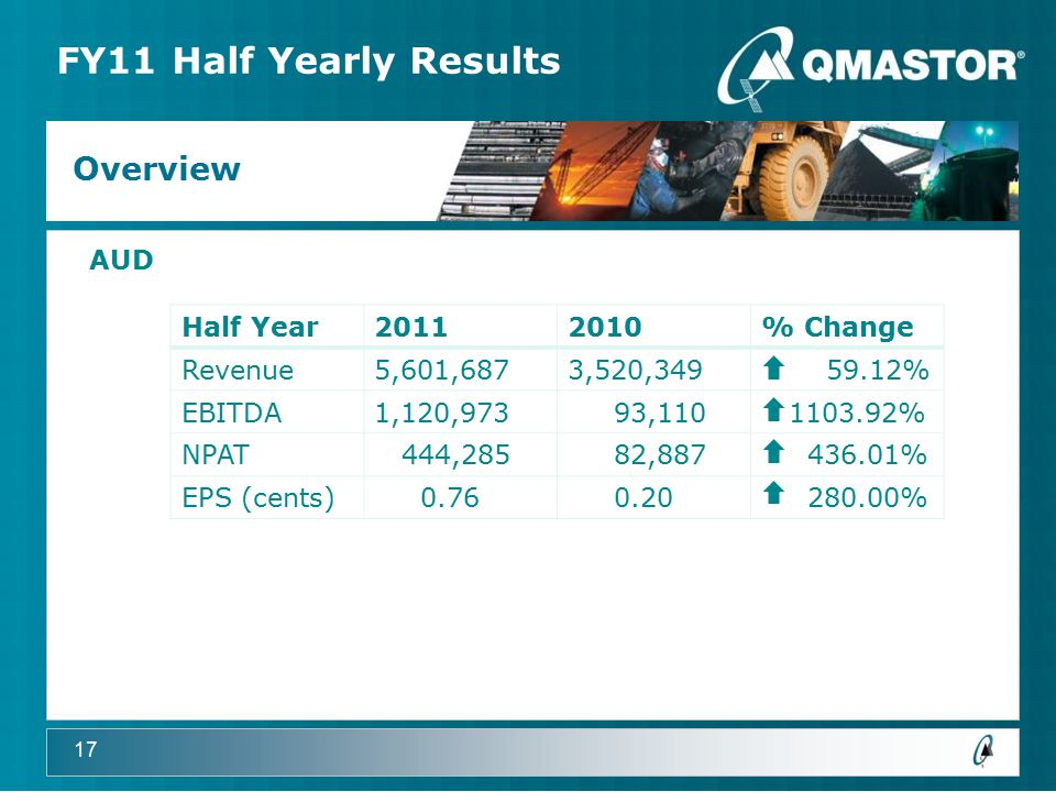 17 FY11 Half Yearly Results Overview Half Year20112010% Change Revenue5,601,6873,520,349 59.12% EBITDA1,120,973 93,110 1103.92% NPAT 444,285 82,887 436.01% EPS (cents) 0.76 0.20 280.00% AUD