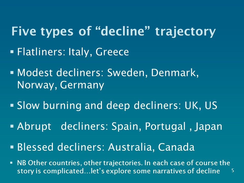 Five types of decline trajectory  Flatliners: Italy, Greece  Modest decliners: Sweden, Denmark, Norway, Germany  Slow burning and deep decliners: UK, US  Abrupt decliners: Spain, Portugal, Japan  Blessed decliners: Australia, Canada  NB Other countries, other trajectories.