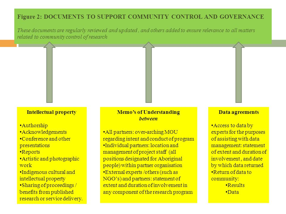 Figure 2: DOCUMENTS TO SUPPORT COMMUNITY CONTROL AND GOVERNANCE These documents are regularly reviewed and updated, and others added to ensure relevan