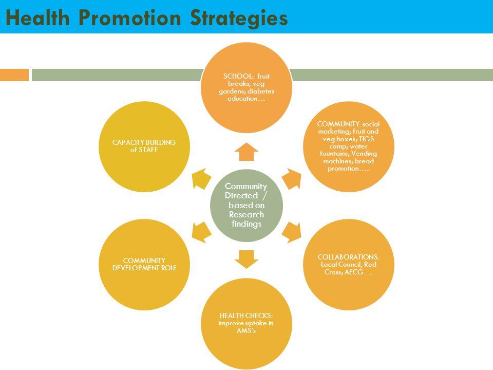Health Promotion Strategies Community Directed / based on Research findings SCHOOL: fruit breaks; veg gardens; diabetes education… COMMUNITY: social m