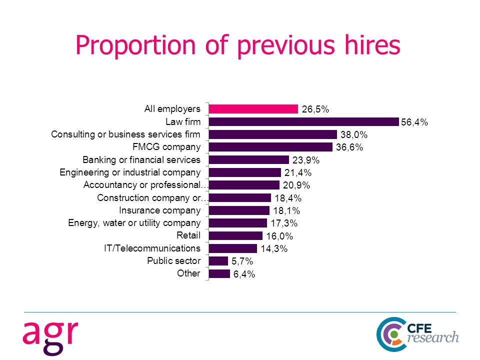 Proportion of previous hires