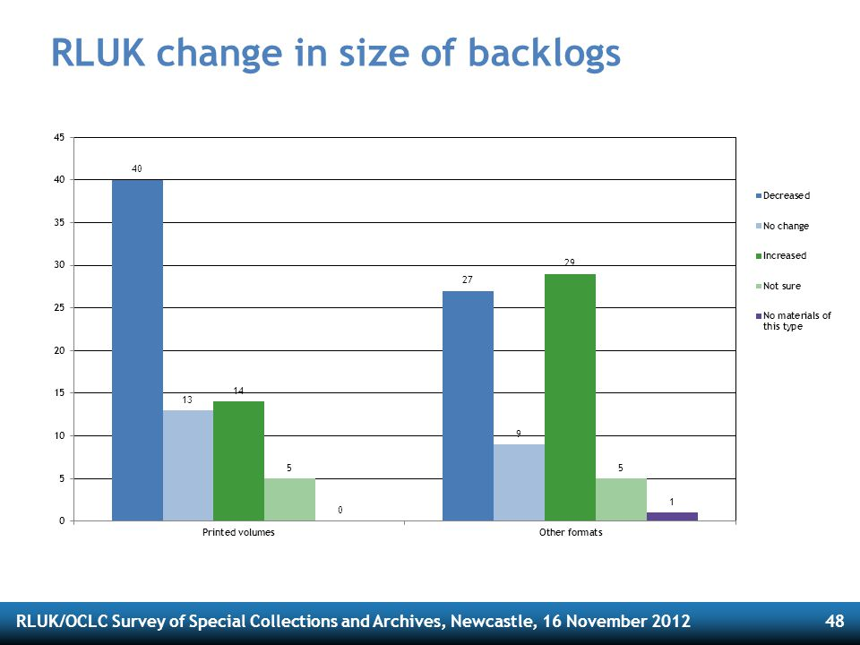RLUK/OCLC Survey of Special Collections and Archives, Newcastle, 16 November 201248 RLUK change in size of backlogs