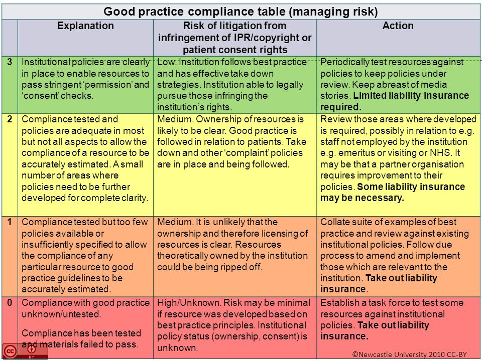 Good practice compliance table (managing risk) ExplanationRisk of litigation from infringement of IPR/copyright or patient consent rights Action 3Inst