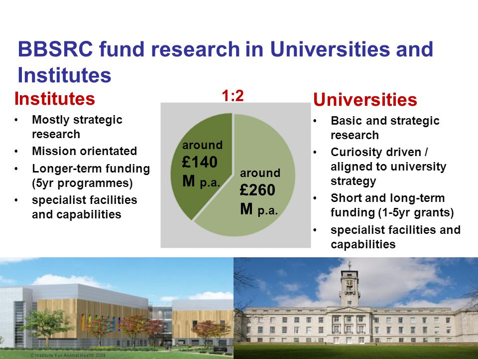 GFS programme: Joining up research through BBSRC leadership Position UK as a Global leader in wheat:  Wheat genome 5x coverage  £7M for public wheat pre-breeding programme (sLoLa award) Reducing GHG emissions from Agriculture: Living with Env.