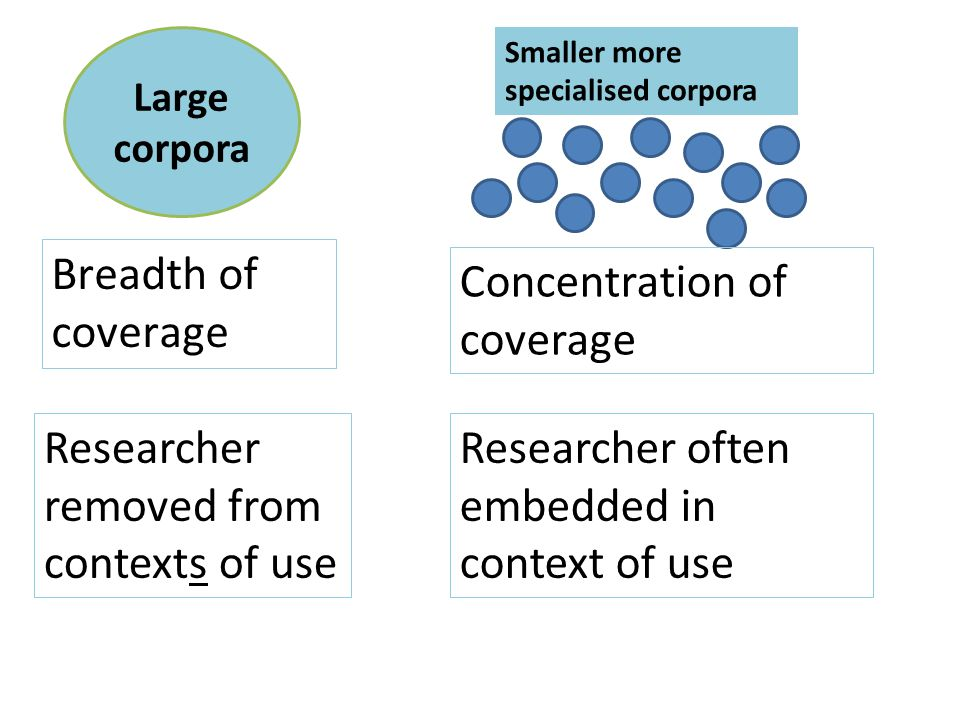 Large corpora Smaller more specialised corpora Breadth of coverage Concentration of coverage Researcher removed from contexts of use Researcher often embedded in context of use
