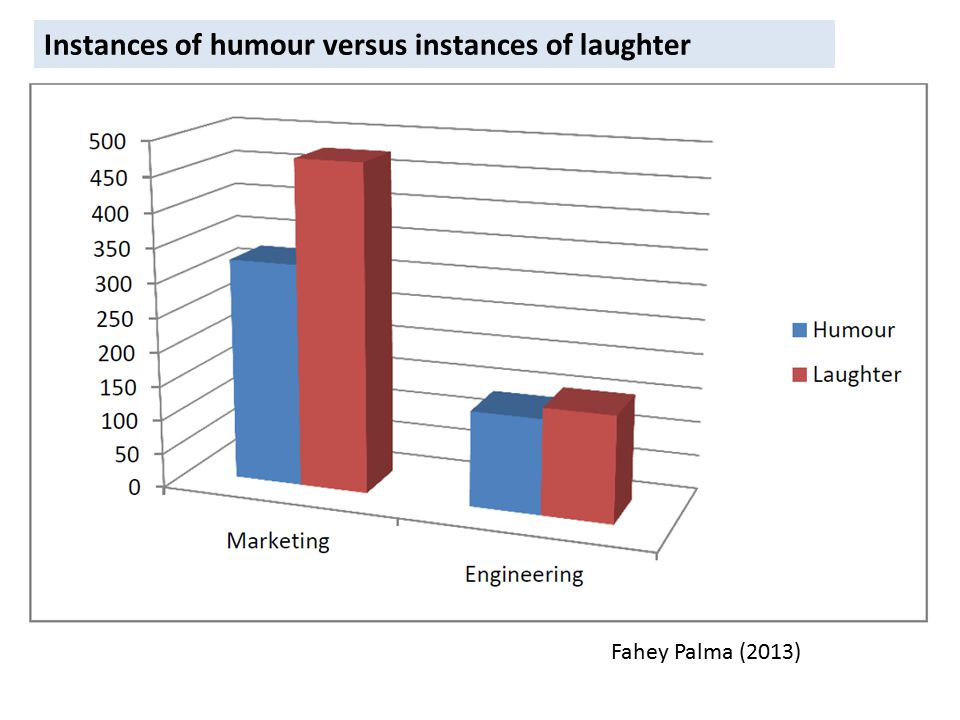 Fahey Palma (2013) Instances of humour versus instances of laughter