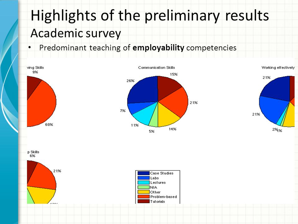 Highlights of the preliminary results Academic survey Predominant teaching of employability competencies