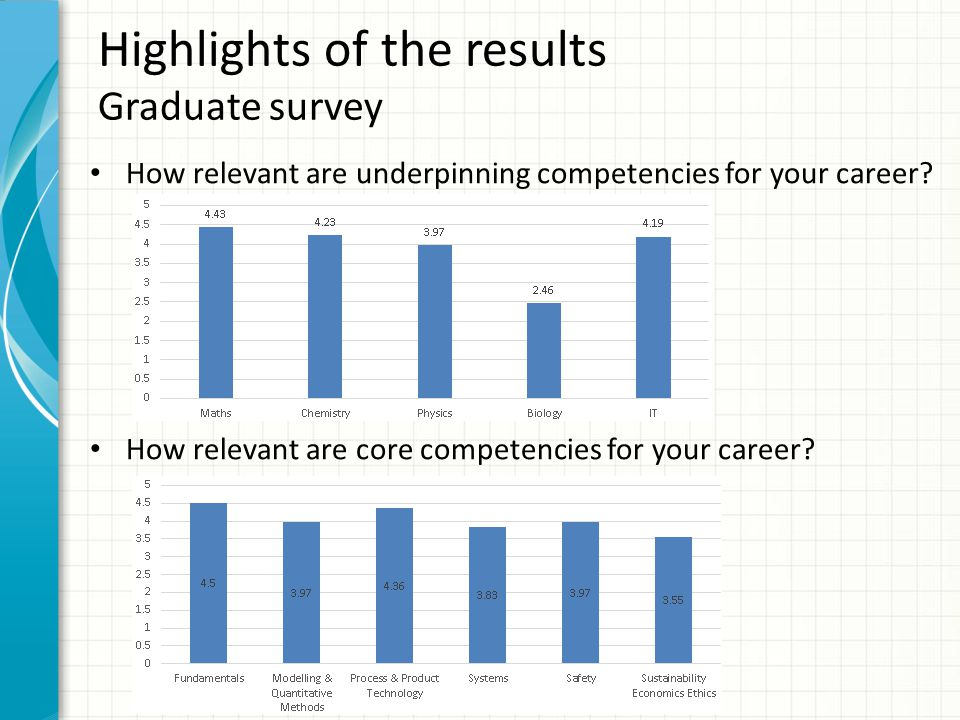 Highlights of the results Graduate survey How relevant are underpinning competencies for your career.