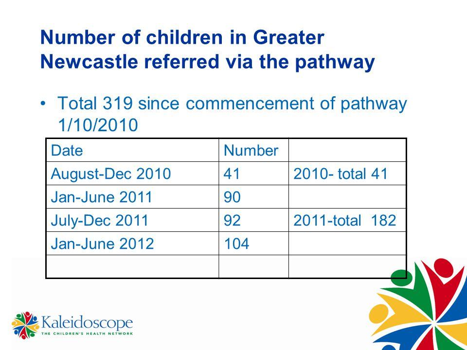 DateNumber August-Dec 2010412010- total 41 Jan-June 201190 July-Dec 2011922011-total 182 Jan-June 2012104 Number of children in Greater Newcastle refe