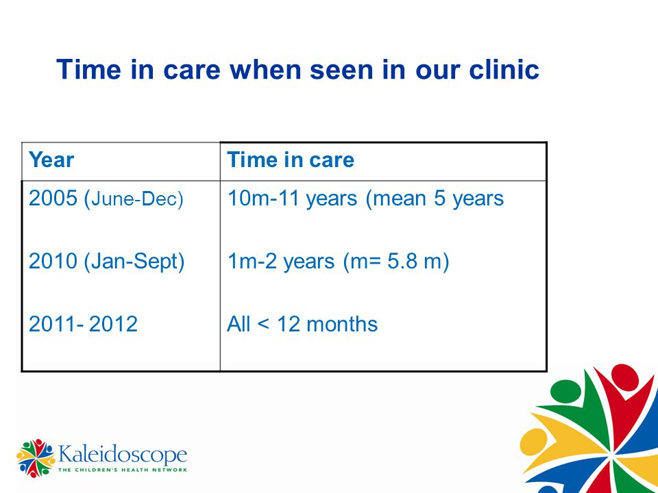 Time in care when seen in our clinic YearTime in care 2005 ( June-Dec) 2010 (Jan-Sept) 2011- 2012 10m-11 years (mean 5 years 1m-2 years (m= 5.8 m) All