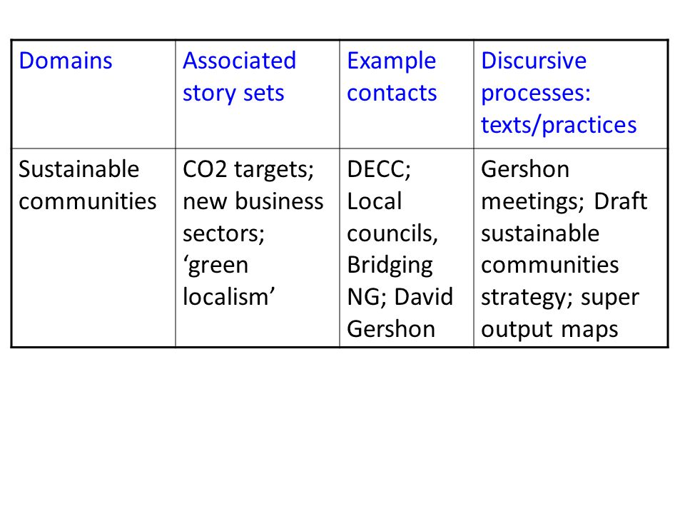 DomainsAssociated story sets Example contacts Discursive processes: texts/practices Sustainable communities CO2 targets; new business sectors; 'green