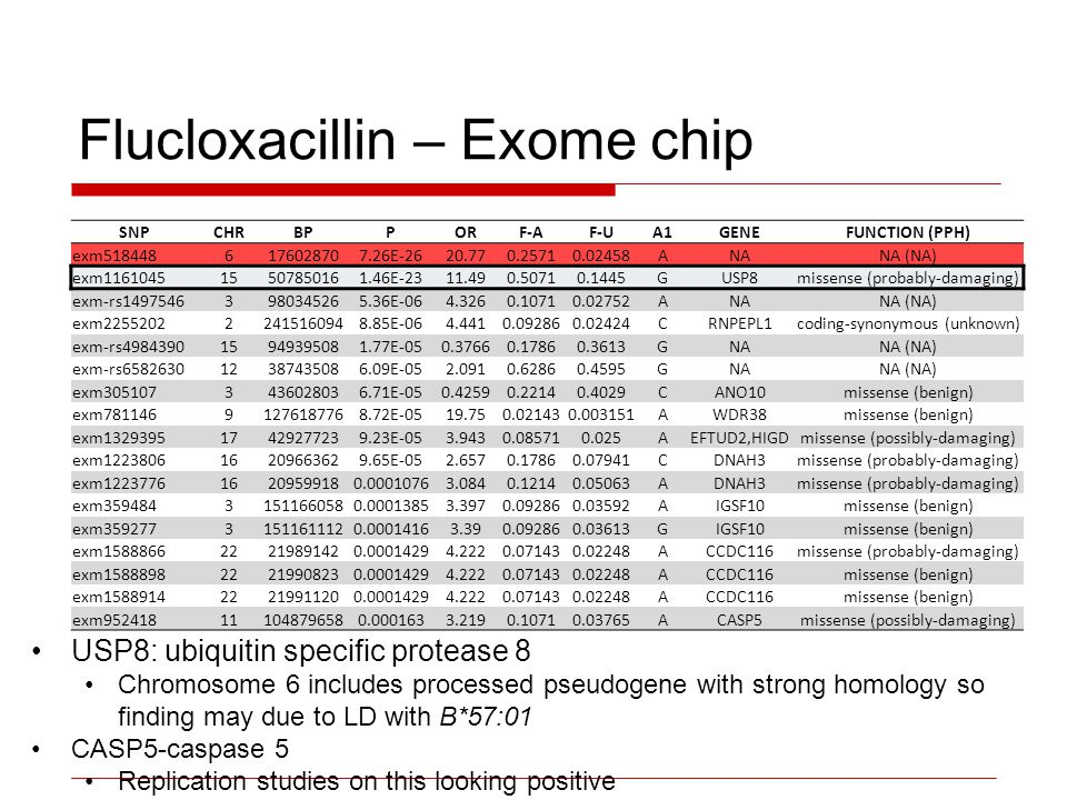 Flucloxacillin – Exome chip USP8: ubiquitin specific protease 8 Chromosome 6 includes processed pseudogene with strong homology so finding may due to