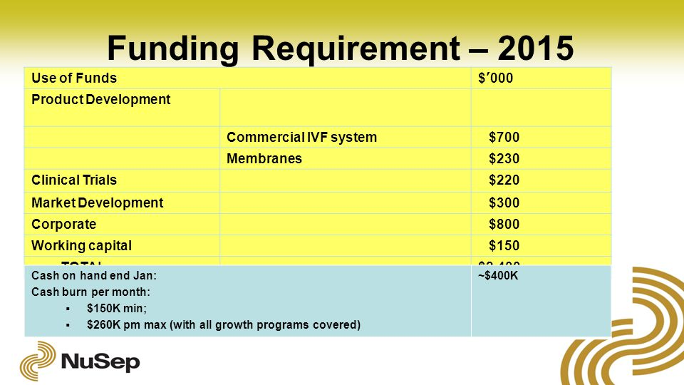 Funding Requirement – 2015 Use of Funds$'000 Product Development Commercial IVF system $700 Membranes $230 Clinical Trials $220 Market Development $300 Corporate $800 Working capital $150 TOTAL$2,400 Cash on hand end Jan: Cash burn per month:  $150K min;  $260K pm max (with all growth programs covered) ~$400K