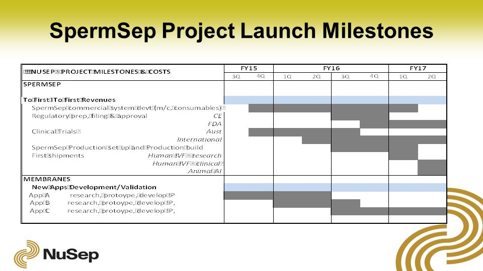 SpermSep Project Launch Milestones