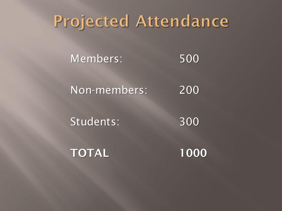 Members: 500 Non-members: 200 Students: 300 TOTAL1000