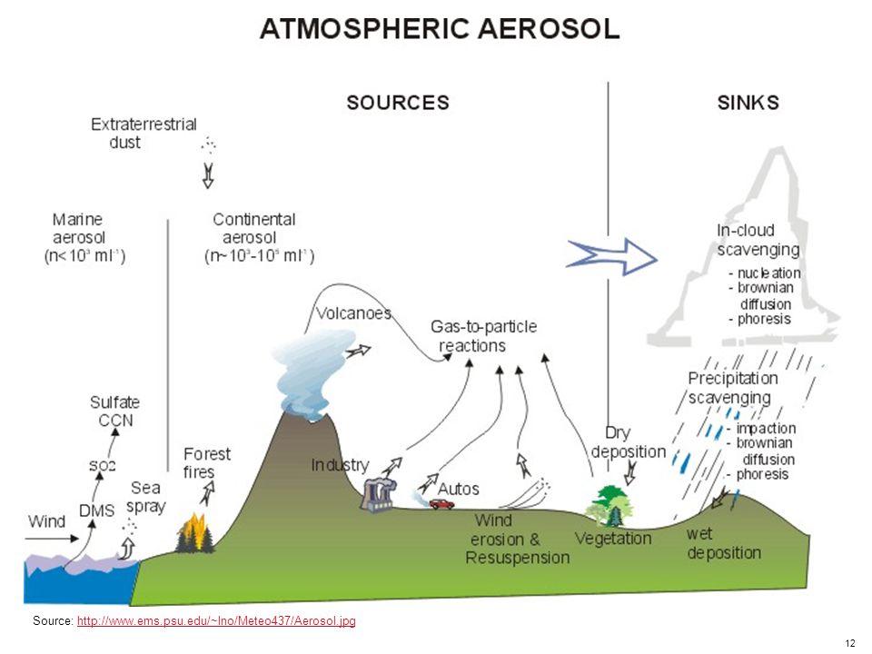 12 Source: http://www.ems.psu.edu/~lno/Meteo437/Aerosol.jpghttp://www.ems.psu.edu/~lno/Meteo437/Aerosol.jpg