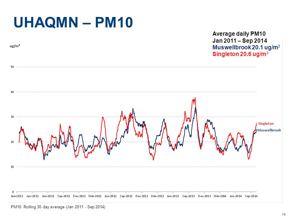 14 UHAQMN – PM10 PM10: Rolling 30 day average (Jan 2011 - Sep 2014) Average daily PM10 Jan 2011 – Sep 2014 Muswellbrook 20.1 ug/m 3 Singleton 20.6 ug/m 3 Camberwell 25.8 ug/m 3