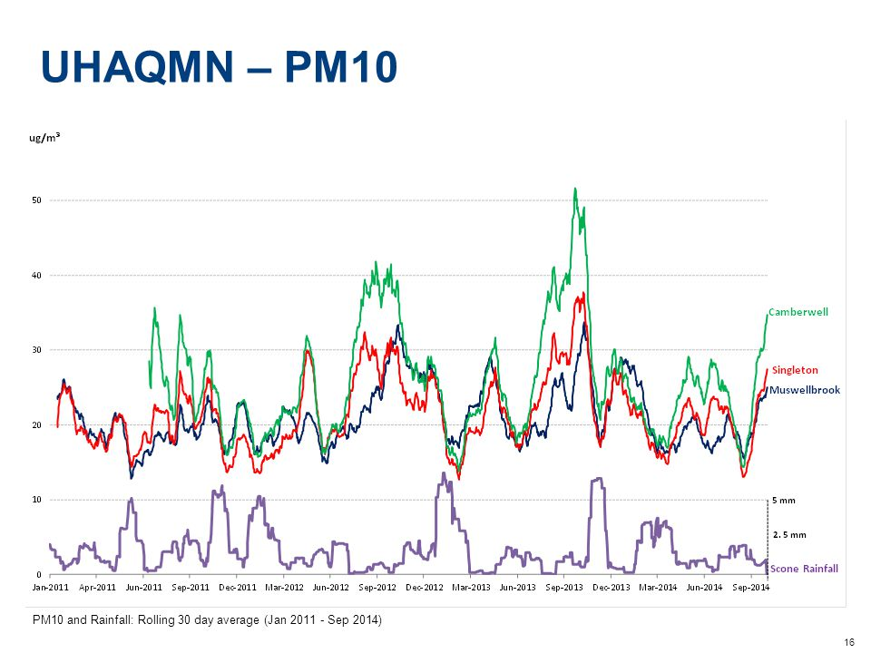 16 UHAQMN – PM10 PM10 and Rainfall: Rolling 30 day average (Jan 2011 - Sep 2014)