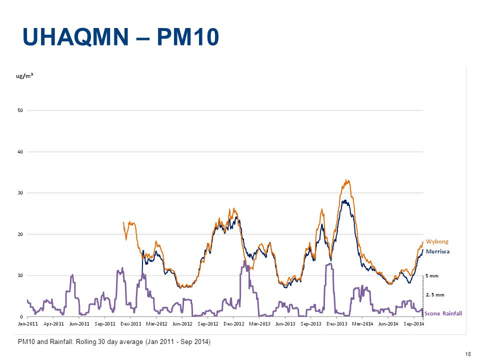 18 UHAQMN – PM10 PM10 and Rainfall: Rolling 30 day average (Jan 2011 - Sep 2014)