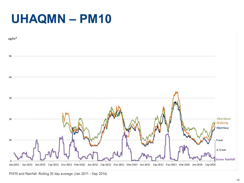 19 UHAQMN – PM10 PM10 and Rainfall: Rolling 30 day average (Jan 2011 - Sep 2014)