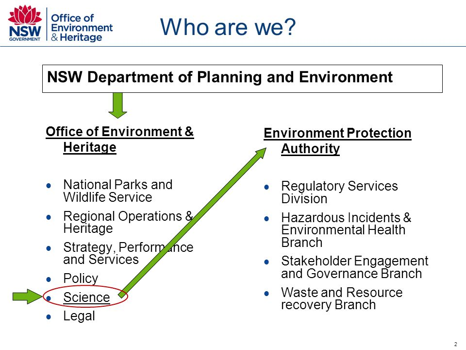 2 Office of Environment & Heritage  National Parks and Wildlife Service  Regional Operations & Heritage  Strategy, Performance and Services  Policy  Science  Legal Environment Protection Authority  Regulatory Services Division  Hazardous Incidents & Environmental Health Branch  Stakeholder Engagement and Governance Branch  Waste and Resource recovery Branch Who are we.