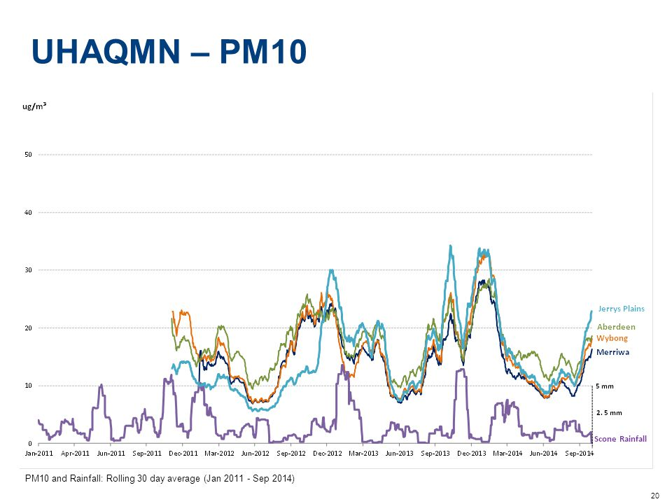 20 UHAQMN – PM10 PM10 and Rainfall: Rolling 30 day average (Jan 2011 - Sep 2014)