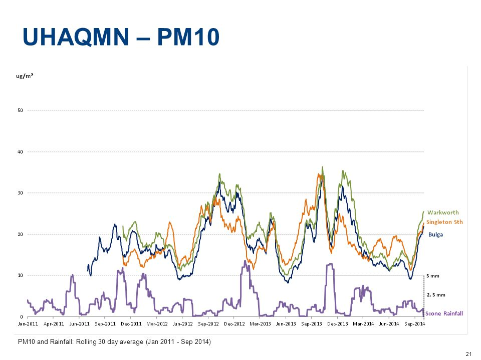 21 UHAQMN – PM10 PM10 and Rainfall: Rolling 30 day average (Jan 2011 - Sep 2014)