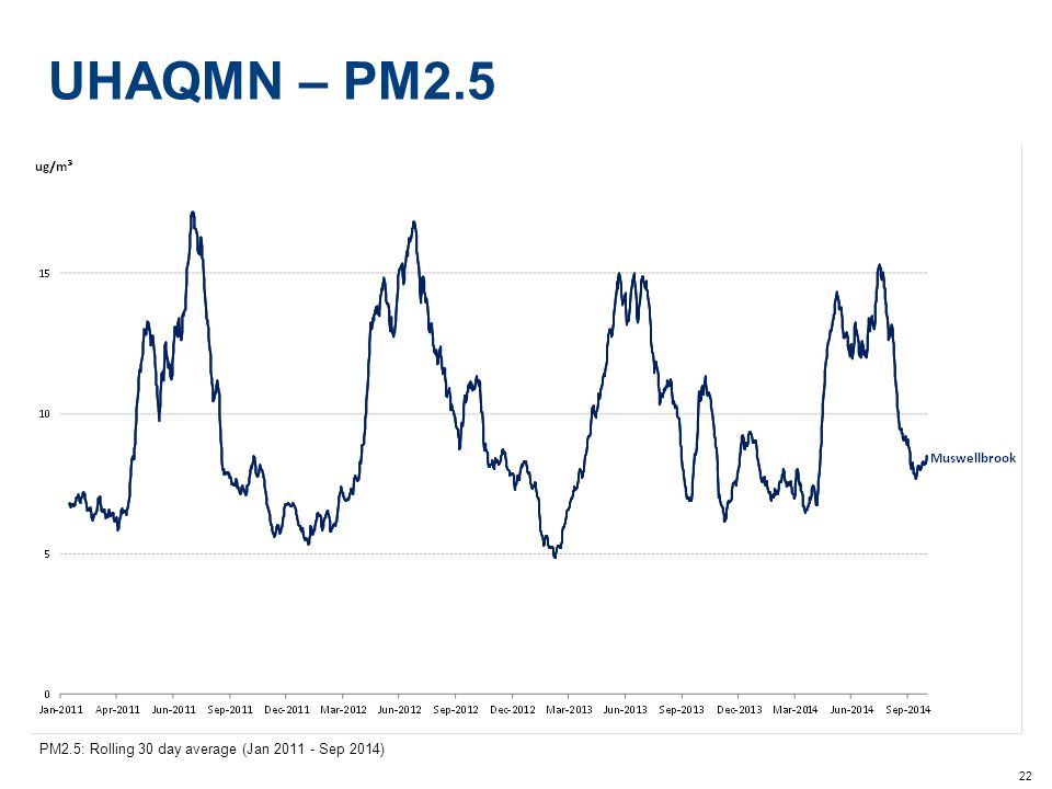 22 UHAQMN – PM2.5 PM2.5: Rolling 30 day average (Jan 2011 - Sep 2014)