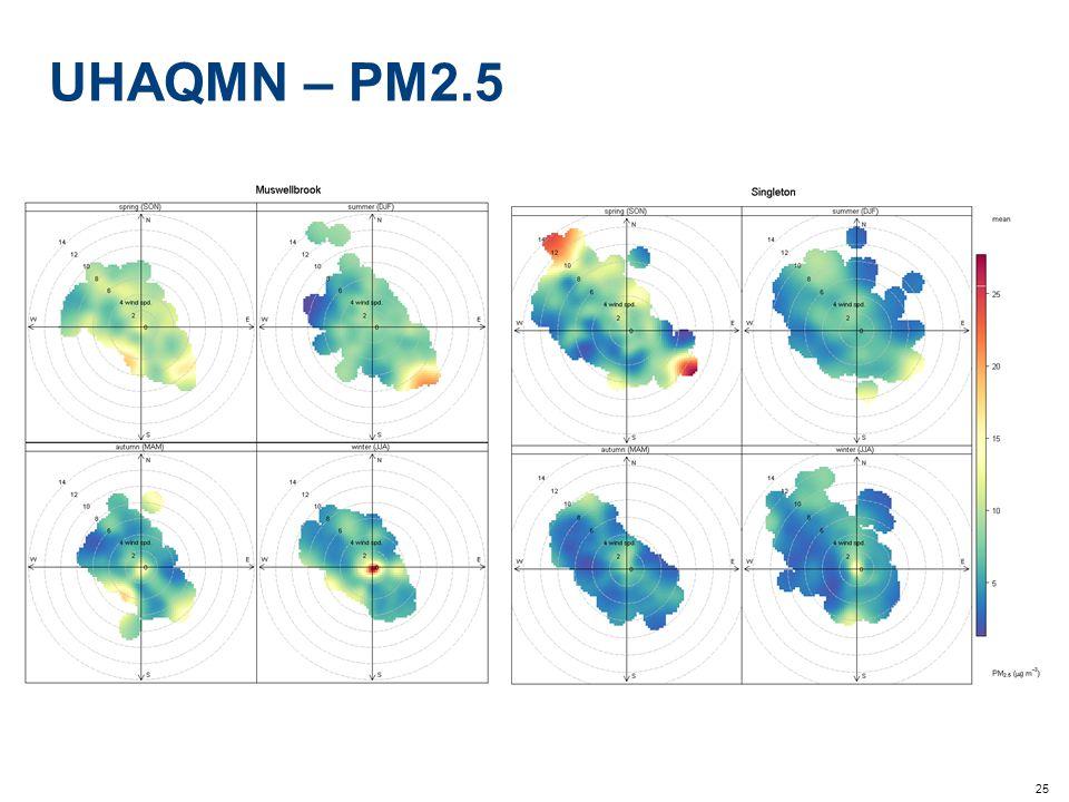 25 UHAQMN – PM2.5